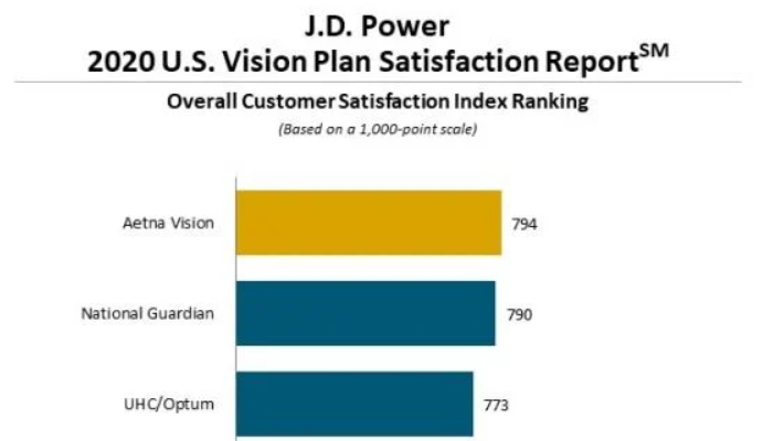 Aetna Receives Consumer Satisfaction Accolades from J.D. Power for Aetna Vision and Dental