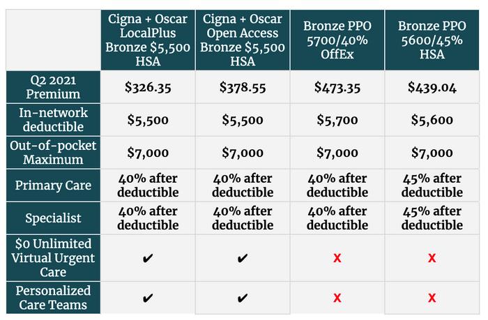 Cigna + Oscar Offers New 2021 Bonus Program & Attractive Q2 Rates